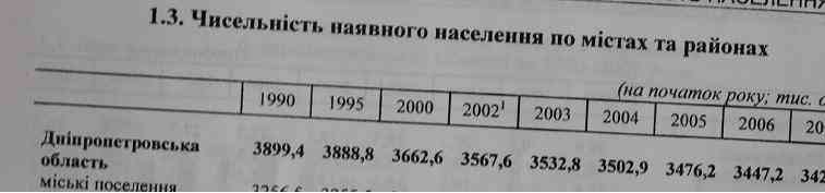 За годы независимости Днепропетровщина потеряла 700 тыс . граждан