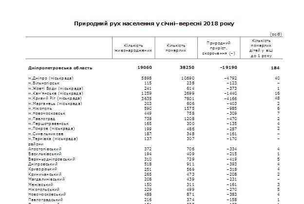 Из-за массового выезда молодежи в Польшу уровень рождаемости , на Днепропетровщине, неуклонно снижается