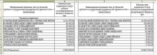 Фискальная служба раскрыла тайну  богатейших должников Западного Донбасса