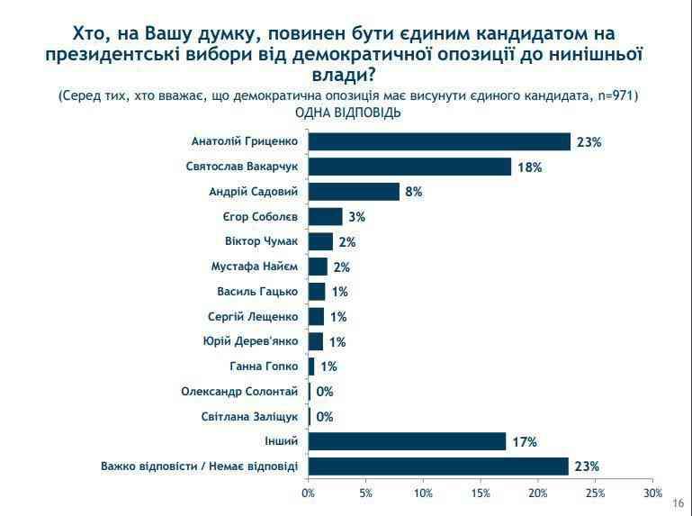 Украинцы назвали единого кандидата от оппозиции на мартовских выборах