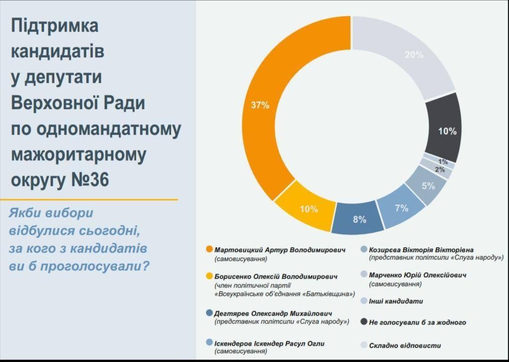 Появились первые рейтинги кандидатов в Народные депутаты по 36 округу