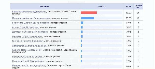 Большинство жителей Западного Донбасса проголосовали за Романа Каптелова