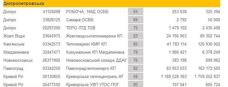 Включите глобальное потепление: из-за жары, долг Павлограда за газ подтаял на 11 млн гривен