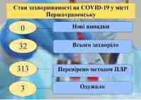 Першотравенск пошел на выздоровление от коронавируса
