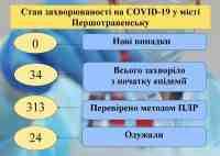 В Павлограде выявлены два новых случая коронавируса, в Першотравенске – 24 выздоровевших