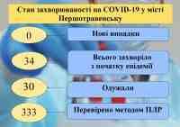 Еще один медик заболел коронавирусом в Павлограде