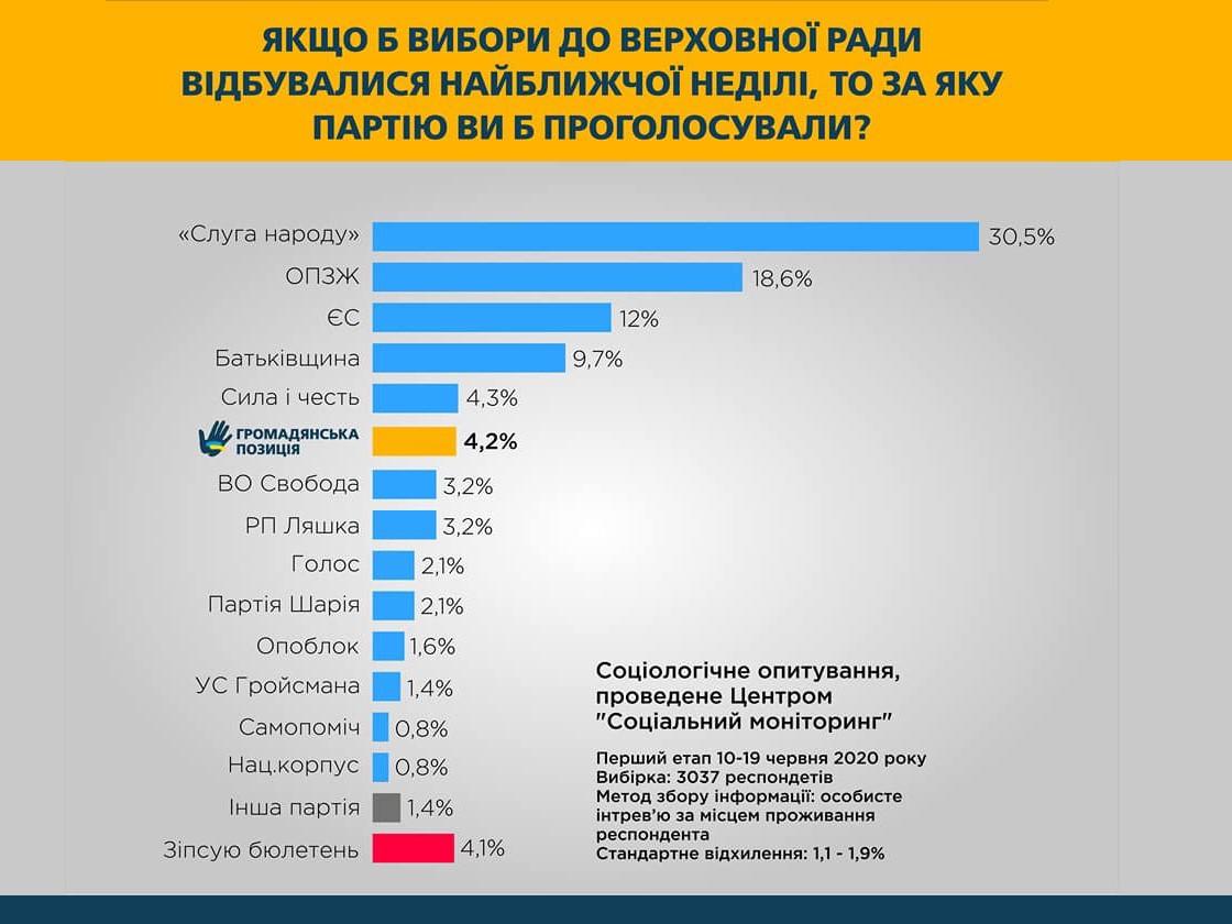 Политическая партия «Гражданская позиция» заняла шестое место в социологическом опросе