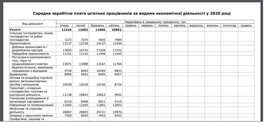 Средняя зарплата в Днепропетровской области позорно упала, а поднять ее никто не осмелился