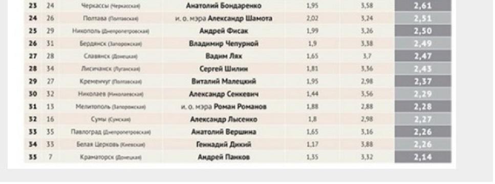 Не доработали: низкая рождаемость не дает Павлограду занять достойное место среди ведущих городов Украины