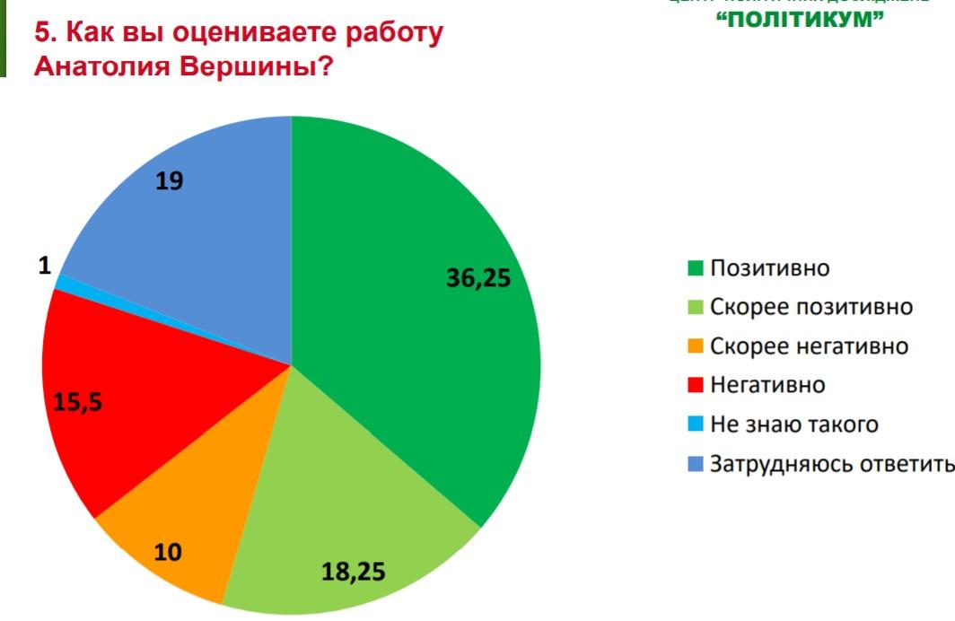 Опрос показывает, что «Слуга народа» в грязь лицом на выборах не упадет, но и в кресло городского головы не усядется