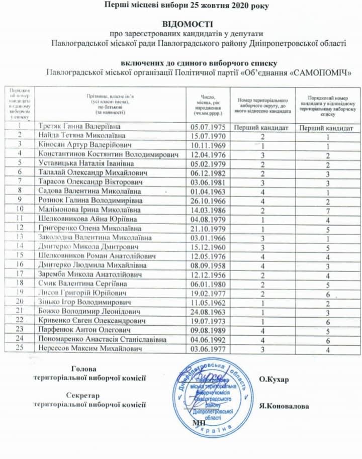 Победителей местных выборов, в Павлограде, можно увидеть задолго до финиша