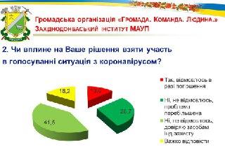 Наибольшую поддержку среди павлоградцев имеет городской голова Анатолий Вершина и партия «Оппозиционная платформа « За жизнь »