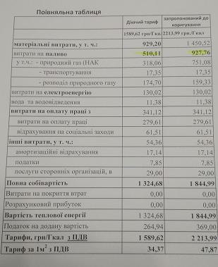 Время собирать камни: с 18 ноября тариф на отопление в многоквартирных домах Павлограда увеличивается с 34,37  до 47,87 грн.