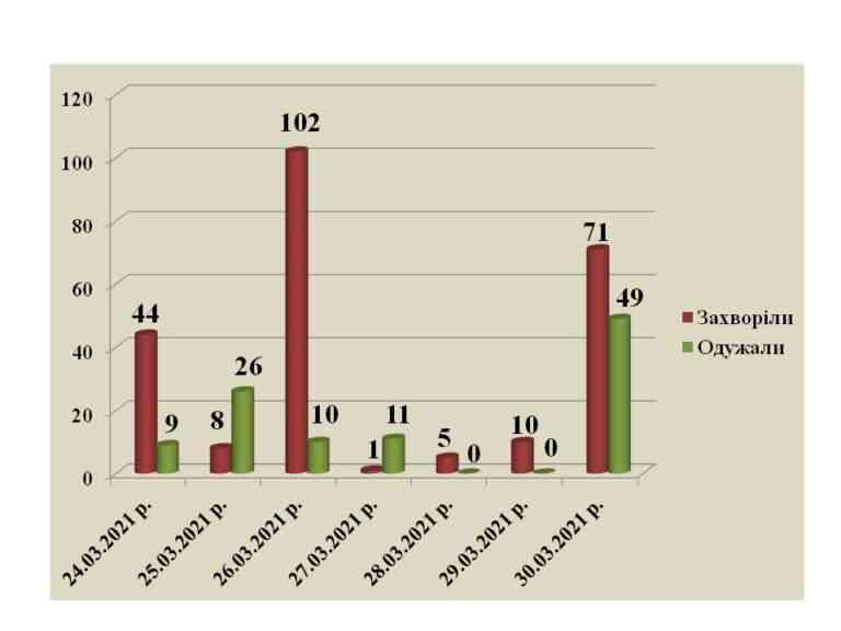 В Павлограде уже 2540 человек прошли вакцинацию