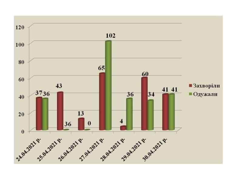 50Х50:  в Павлограде количество вновь заразившихся коронавирусом сравнялось с числом выздоровевших