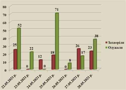 В Павлограде за две недели привиты от коронавируса всего 8 человек