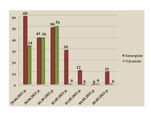 Начнем сначала: после нулевой отметки показатели заболеваемости коронавирусом в Павлограде начинают расти