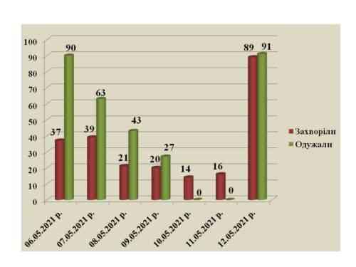 Итоги затяжных праздников: в Павлограде 89 новых случаев COVID-19