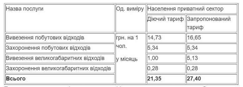 Жителям Павлограда предлагают подумать над тем, что за вывоз мусора платить нужно больше