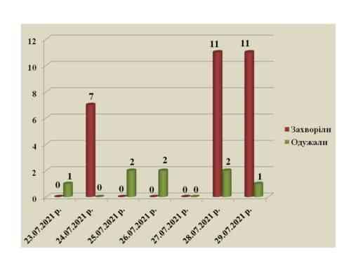 4347 жителей Павлограда коронавируса уже не боятся