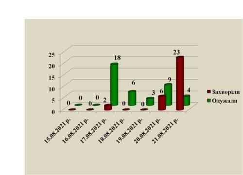 В Павлограде регистрируется 23 новых случая COVID-19