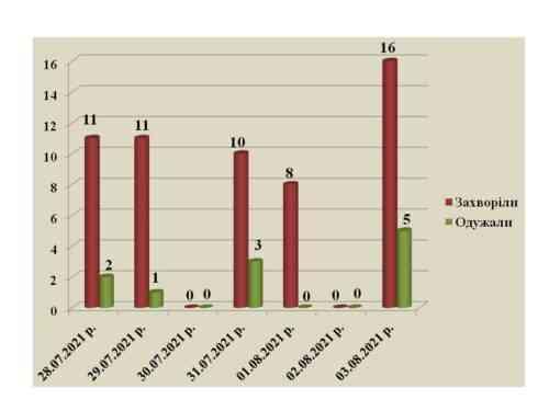 """""""Третья волна"""" на подходе: в Павлограде рост числа заболевших коронавирусом"""