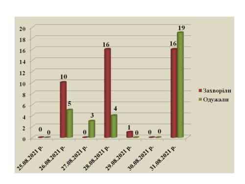 Плюс 16: отмечается рост числа заболевших коронавирусом в Павлограде