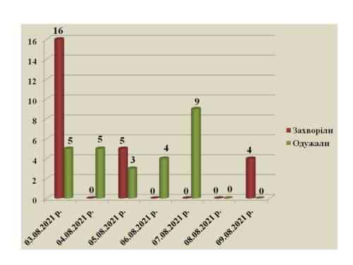 Показатели заболеваемости коронавирусом на Днепропетровщине растут в вяло-текущем режиме и не всегда совпадают с цифрами городов