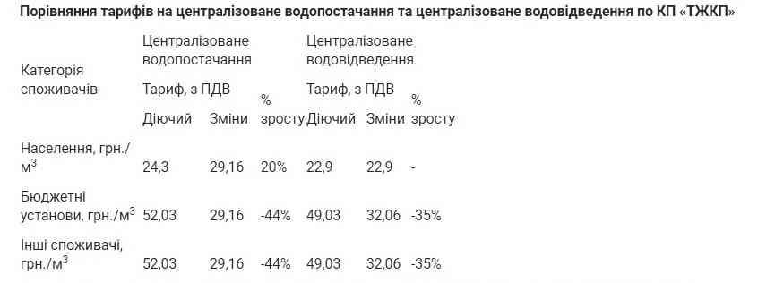 В Терновке вырастут тарифы на воду