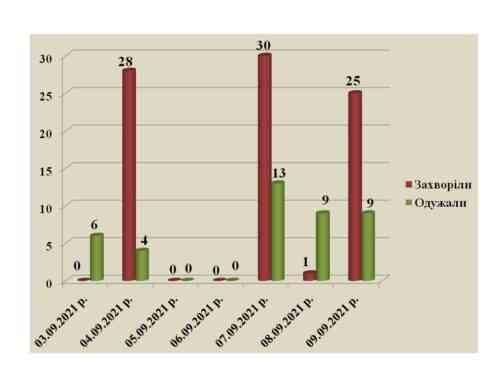 Похолодало: в Павлограде отмечается рост заболеваемости COVID-19