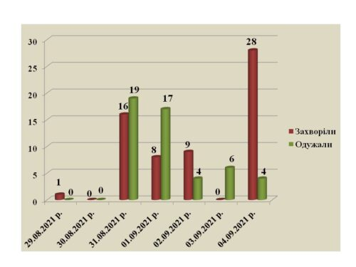 На 4 выздоровевших приходится 28 заболевших COVID-19 в Павлограде